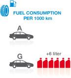 Porównanie oszczędności paliwa woponach oprzynależności do różnych klas.